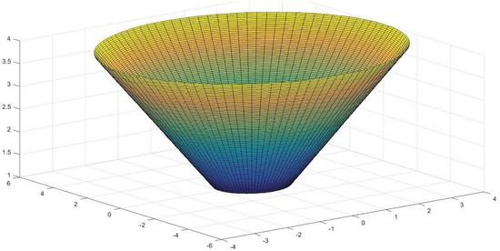 Cálculo del volumen del recipiente 153V con el nuevo método desarrollado